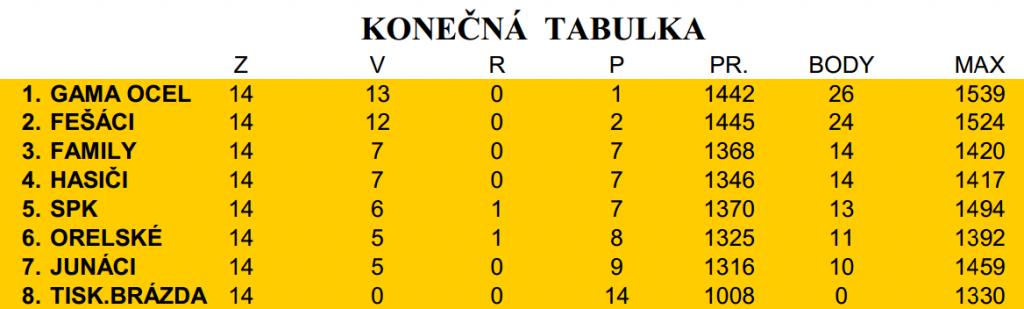 Tabulka_14
